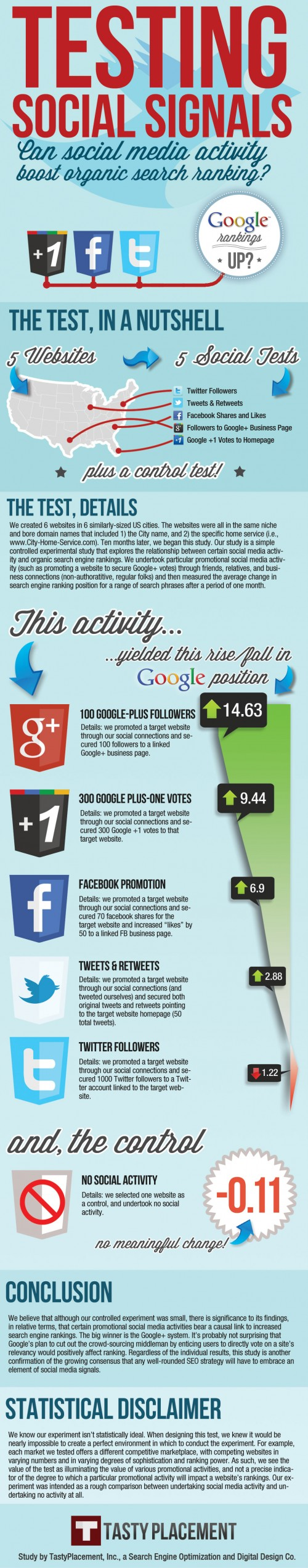 The Impact of Social Media Signals on Search