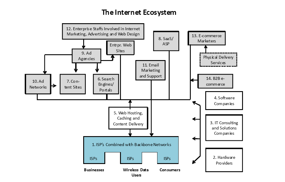 Profits, Clients and The Internet Ecosystem
